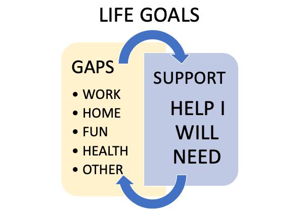 Gaps to Reach Goals